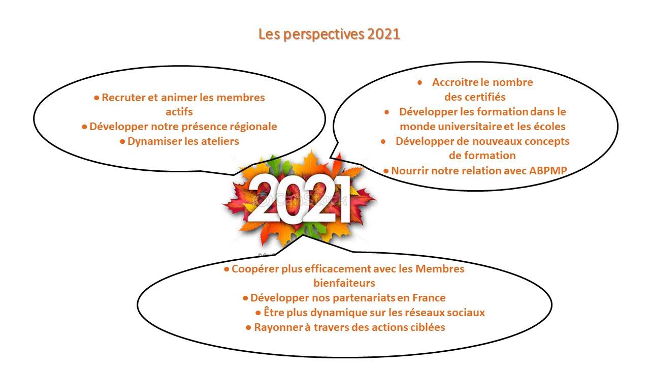 Les perspectives 2021